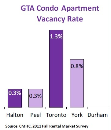 Vacancy Rates in Mississauga